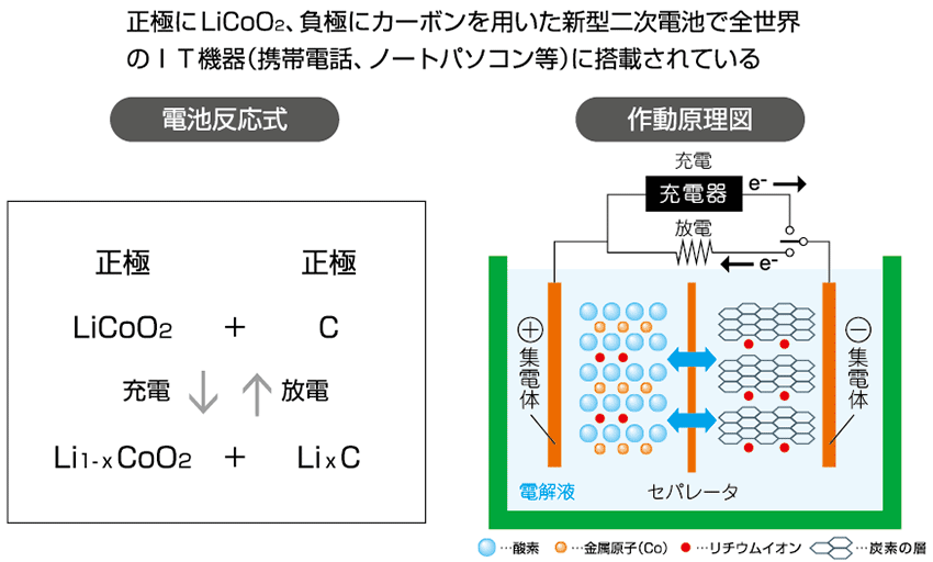 2/3 ] リチウムイオン二次電池の開発者・吉野彰氏に聞く! 次世代 ...