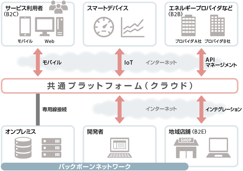 3/4 ] 電力・ガス全面自由化に向...