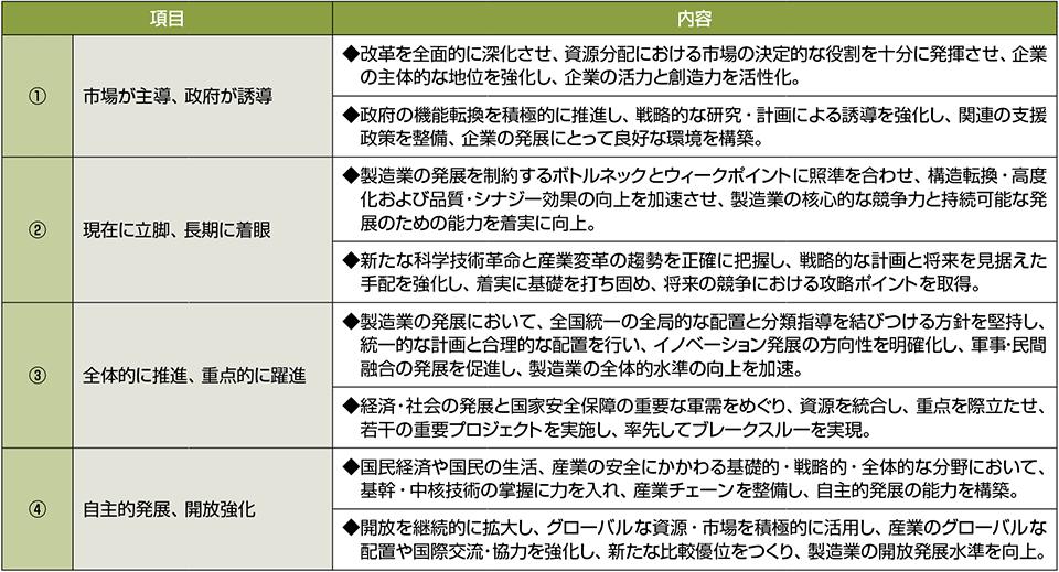 表4 「中国製造2025」の基本原則(4つの原則)