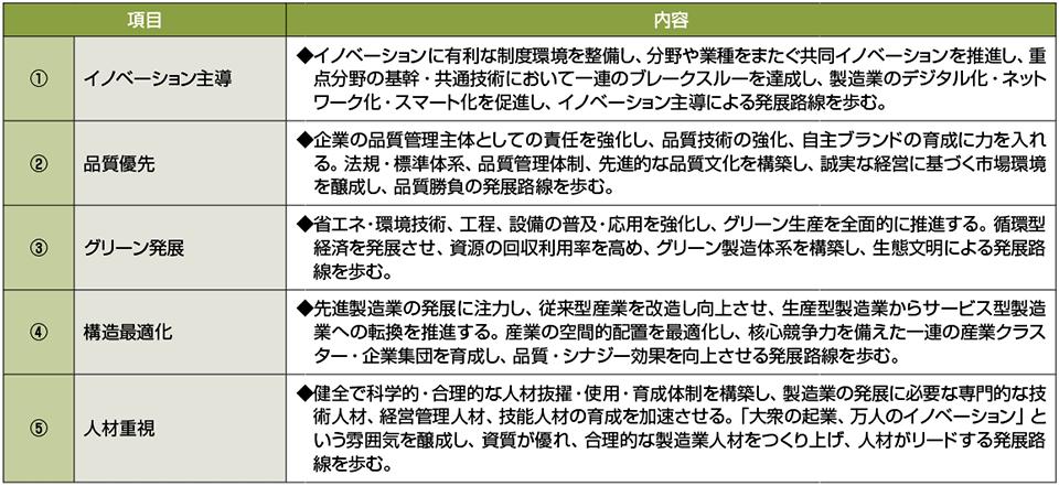 表5 「中国製造2025」の基本方針(5つの方針)