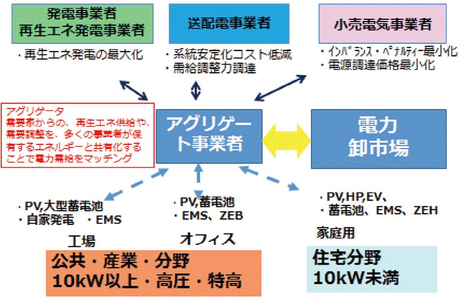 5/5 ] 200GWの導入を目指す太陽...
