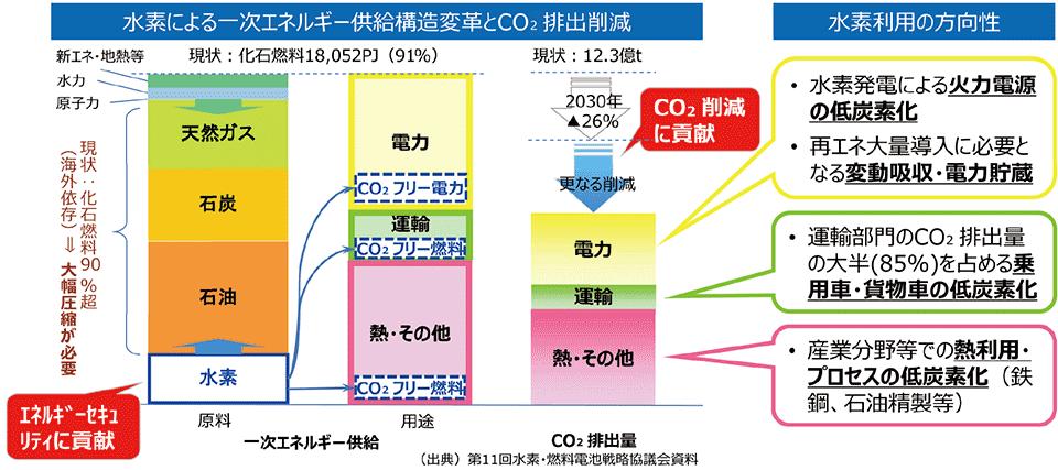 日本の「水素基本戦略」と国際的な「水素協議会」のロードマップ