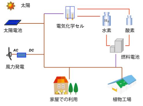 理研、太陽光エネルギーを水素へ高効率に変換するシステムを構築 ...