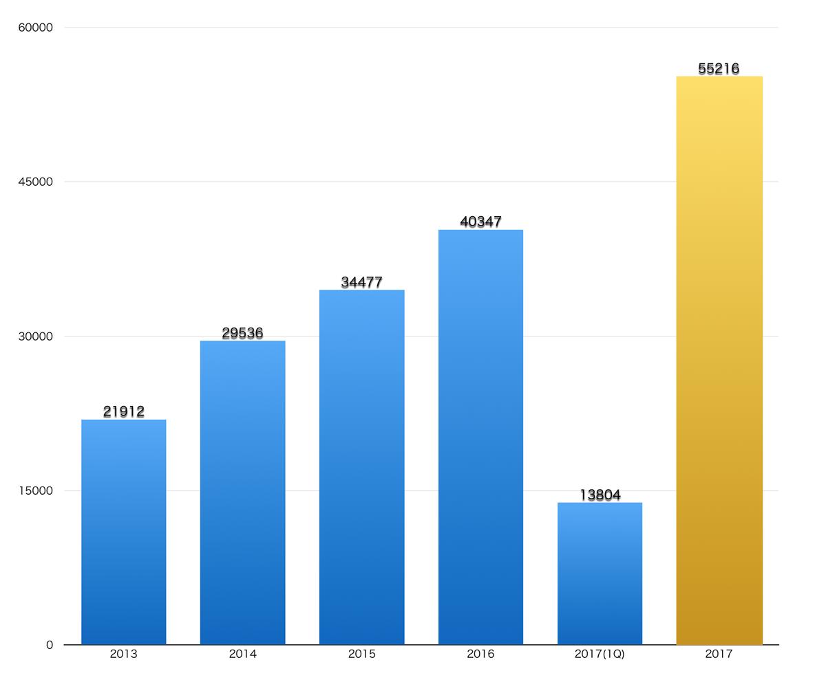 2017年第1四半期、カリフォルニア州の電気自動車販売台数は過去 ...