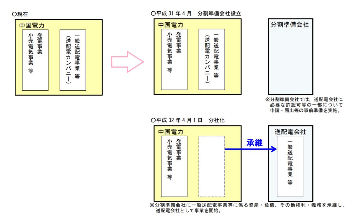 ネットワーク 株式 電力 会社 北海道