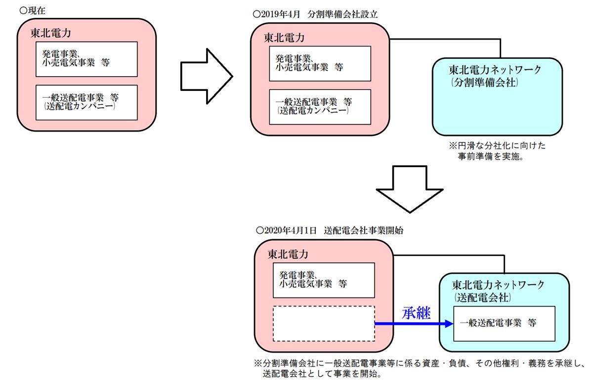 電力 会社 東北 ネットワーク 株式