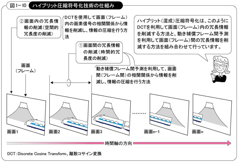 https://sgforum.impress.co.jp/sites/default/files/images/qa_h264/h264_zu01-10_l.jpg